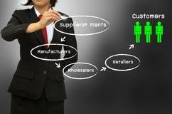 供应链和销售渠道绘制 免版税库存图片