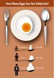 信息图表多少个鸡蛋可能您安全地吃? 免版税库存照片