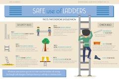 信息图表 对梯子的安全使用 库存照片