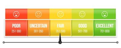 信用评分与尖的等级量表创造性的传染媒介  艺术设计测压器 借用应用的银行业务报告 库存例证