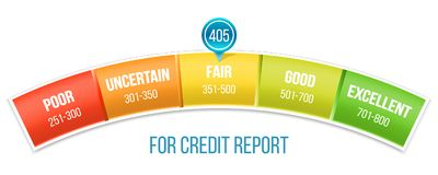 信用评分与尖的等级量表创造性的传染媒介  艺术设计测压器 借用应用的银行业务报告 向量例证