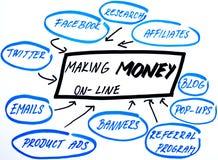 做货币在线方法的绘制 免版税库存图片