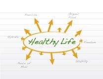 健康生活模型例证设计 免版税图库摄影