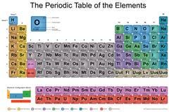 元素周期表 免版税库存图片