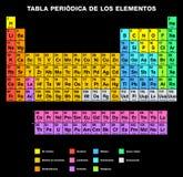 元素西班牙标记的周期表 免版税库存图片