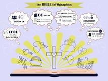 关于圣经的构成和循环的信息图表 图库摄影