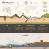 关于地震和海啸的Infographics 图库摄影