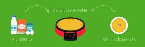 关于怎样的简单的食谱指示烹调与一个电薄煎饼制造商的薄煎饼 库存照片