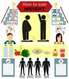 关于怎样的Infographics丢失重量 免版税图库摄影