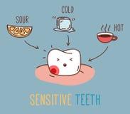 关于敏感牙的漫画 库存照片