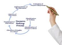 决策过程 免版税库存照片