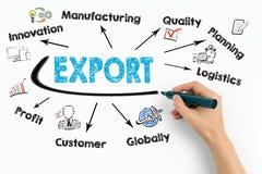 出口,产品商品零售概念 与主题词和象的图在白色背景 免版税库存图片