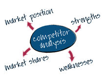 分析图表竞争对手 免版税库存照片