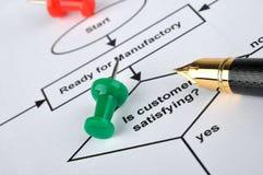 分析进程 免版税库存照片