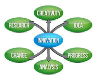 创新绘制概念流程图 免版税库存图片