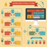 加油站的Infographics自动化 库存图片