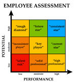 劳工评估 免版税库存图片