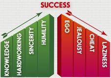 勤勉成功的知识和真诚 向量例证