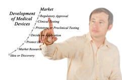 医疗设备的发展 免版税库存图片