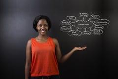 南非或非裔美国人的妇女老师或学生反对黑板企业图 免版税库存照片