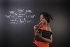 南非或非裔美国人的妇女老师或学生反对黑板背景营销图 免版税库存照片