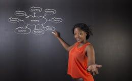 南非或非裔美国人的妇女老师或学生反对黑板营销图 免版税库存照片