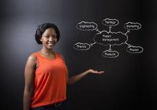 南非或非裔美国人的妇女老师或学生反对黑板项目管理图 免版税图库摄影