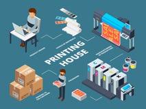 印刷厂产业 绘图员喷墨机抵消了等量机器商业数字文件生产的传染媒介 库存例证