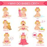 原因女婴是哭泣的Infographic海报 库存图片