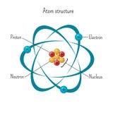 原子结构简单的模型与围绕三个氢核和中子旋转的中坚力量电子的 皇族释放例证