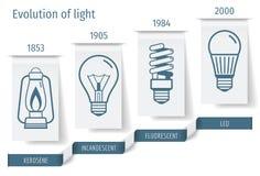 发展电灯泡infographics的历史 也corel凹道例证向量 库存照片