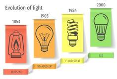 发展电灯泡infographics的历史 也corel凹道例证向量 免版税库存图片