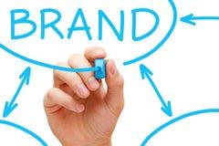 品牌流程图蓝色标记 免版税库存图片
