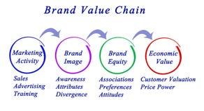 品牌价值链 向量例证