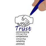 商人画标志信任 免版税库存图片
