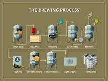 啤酒厂处理infographic在平的样式 向量例证