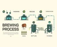 啤酒酿造处理infographic 平的样式 库存例证