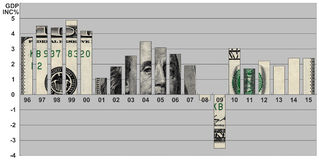 国民生产总值美国的增量百分比 免版税图库摄影