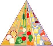 图表食物新的金字塔 免版税图库摄影