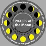 在圈子的月亮阶段 模式 免版税库存图片