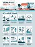 在洪水安全技巧以后 皇族释放例证
