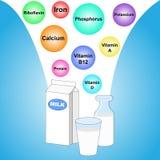 在牛奶的不同的营养素 免版税库存图片