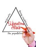 在现代社会信息图表的迁移危机 免版税图库摄影