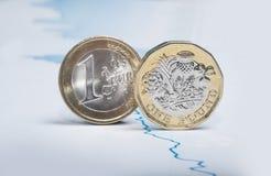 在财政图的欧元和1英镑硬币 库存图片