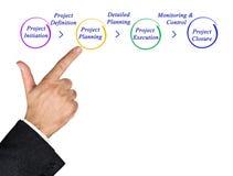 在项目管理的步 免版税库存图片
