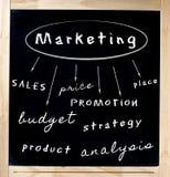 在黑板写的营销概念 免版税库存照片