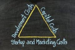 在黑板的营销概念 免版税库存图片