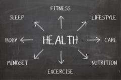 在黑板的健康图 库存图片