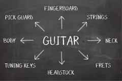 在黑板的吉他图 免版税库存照片