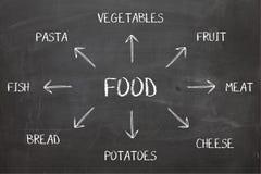 在黑板的食物图 图库摄影